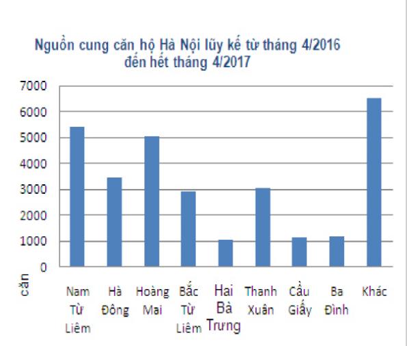 Thị trường căn hộ Hà Nội nhộn nhịp trong tháng 4.